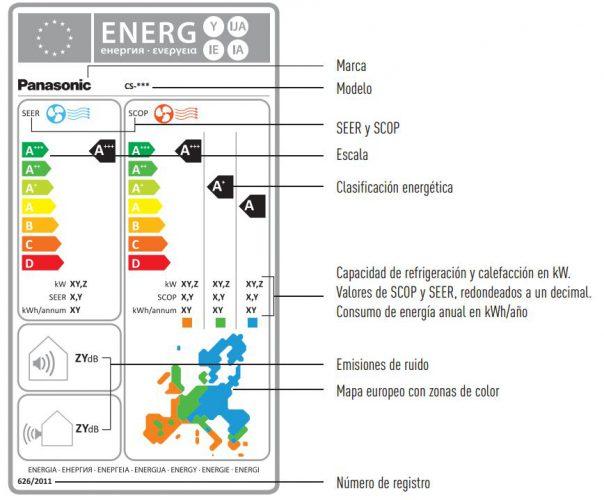 frigorias etiqueta energetica