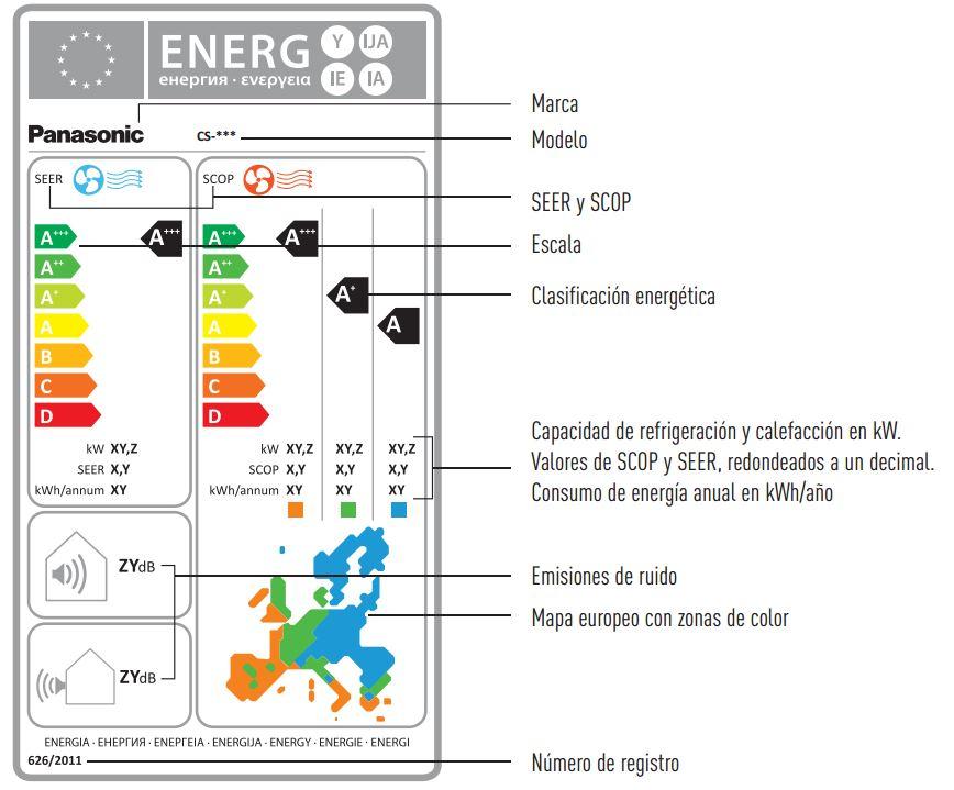 frigoria etiqueta energetica